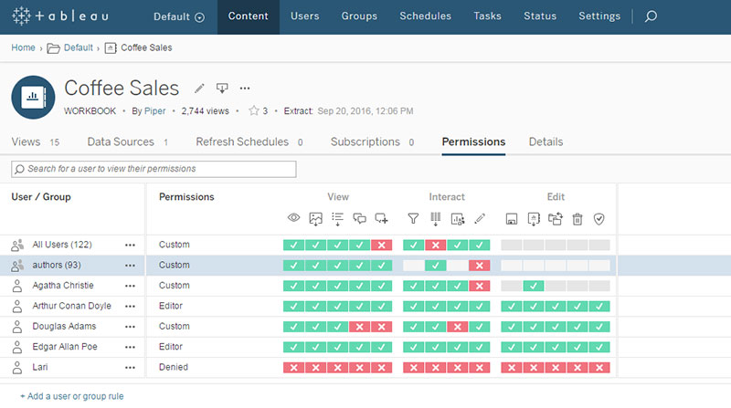 Schema van Tableau Server Management Add-on.