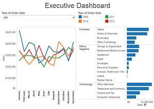 Dashboards de Tableau