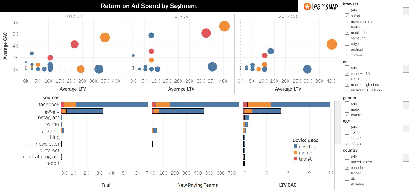 Stop looking at the wrong marketing metrics | Tableau Software