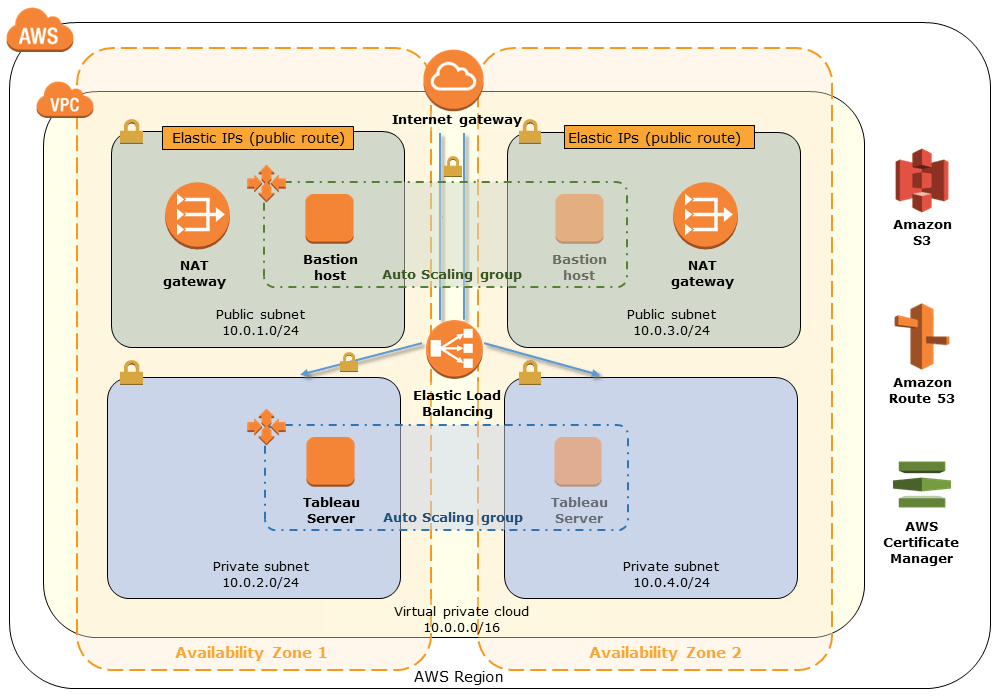 Working with AWS for better healthcare: Announcing the