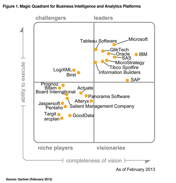 2013 Gartner Magic Quadrant for Business Intelligence and