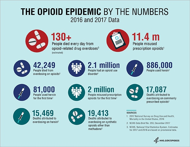 Addressing the opioid epidemic with actionable visual analytics
