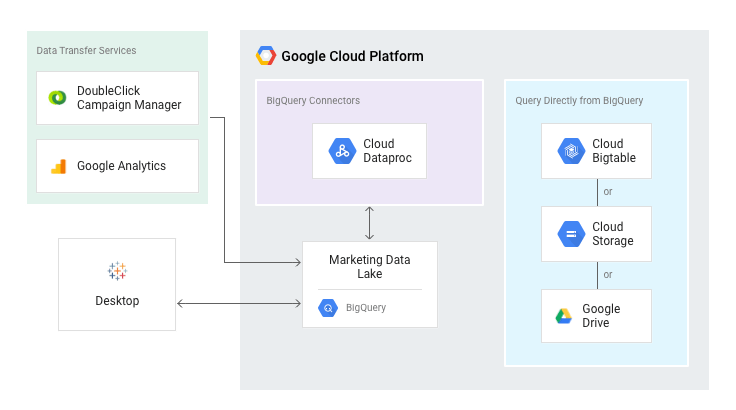 zulily's top 10 tips for self-service analytics with Google BigQuery