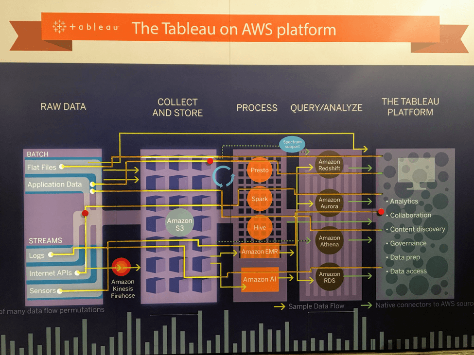 Recapping cloud analytics success at AWS re:Invent 2017