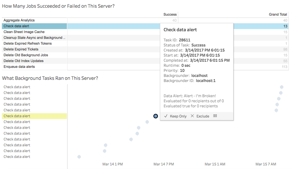 Data-driven alerts in Tableau