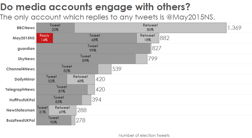 Do Media Accounts Engage with Others? (Data visualization)