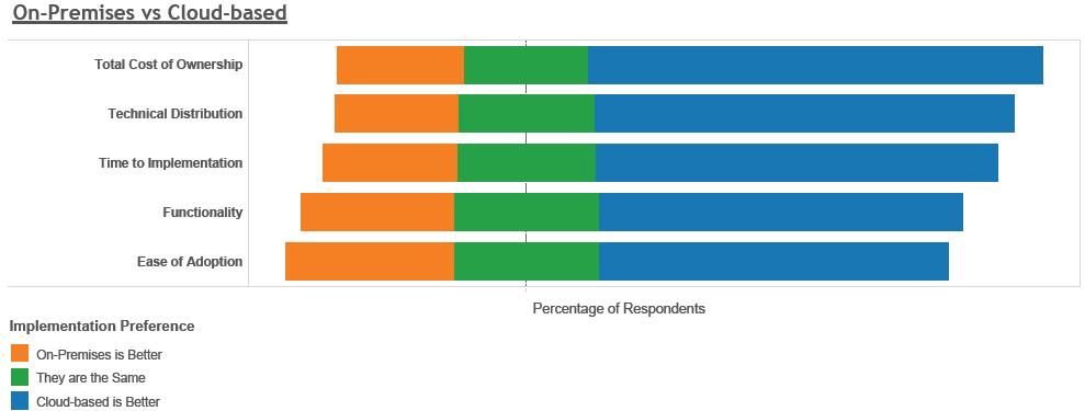 Umfrage zu Cloud Analytics