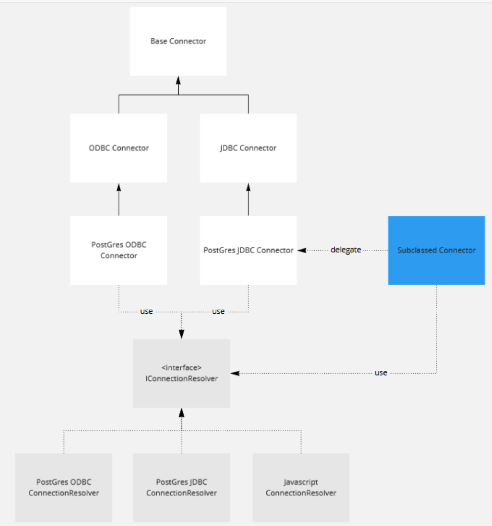 Developing the Connector SDK | Tableau Software