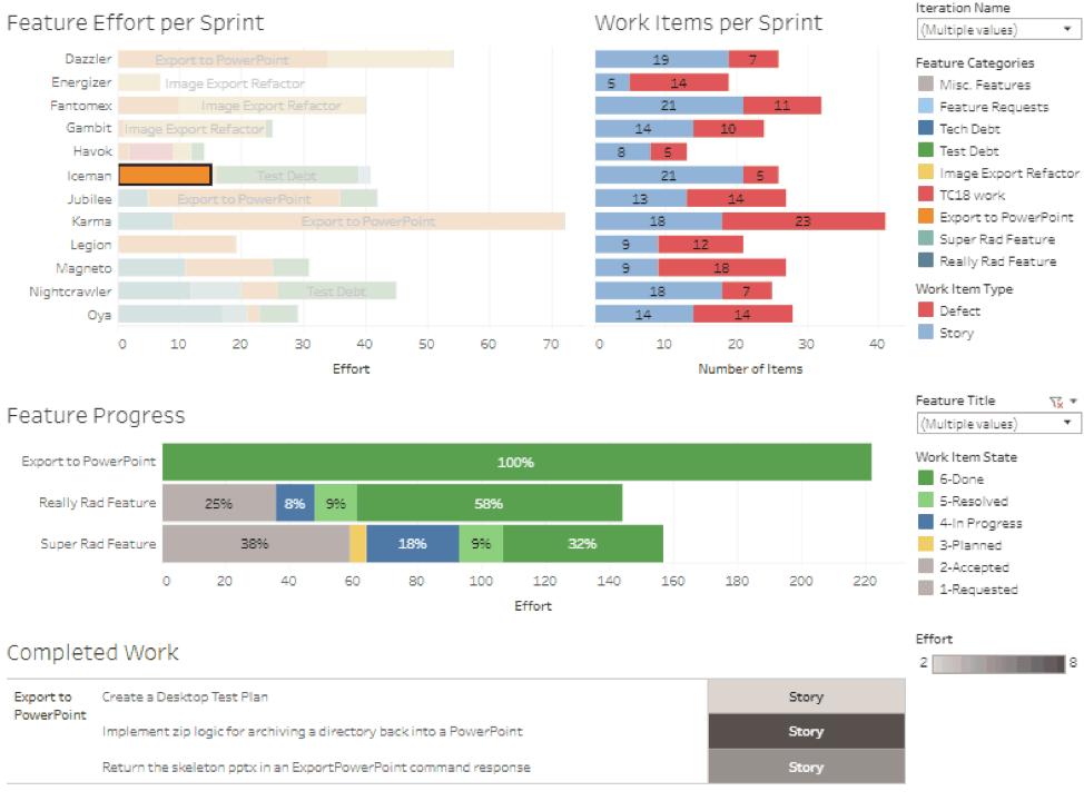 Visualization highlighting feature progress