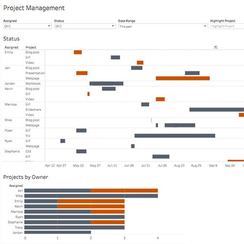 Using Gantt Charts In Tableau To Manage Projects  Tableau Software