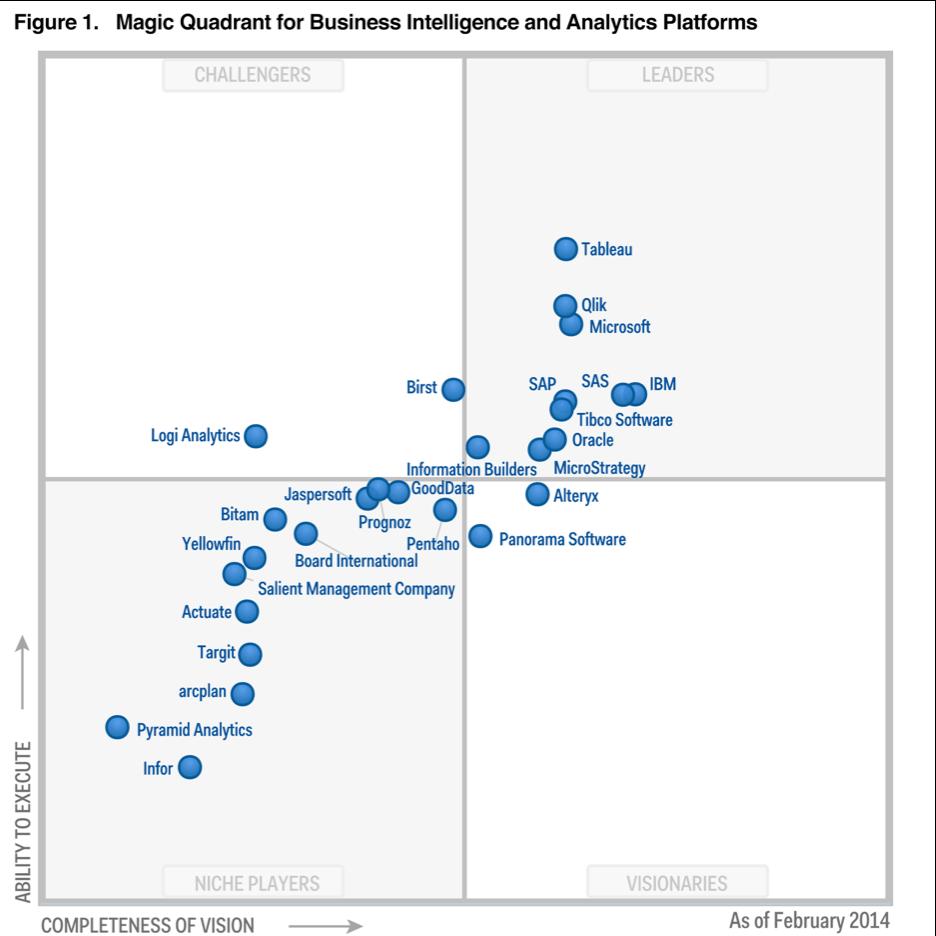"""Gartner's 2014 """"Magic Quadrant for Business Intelligence"""