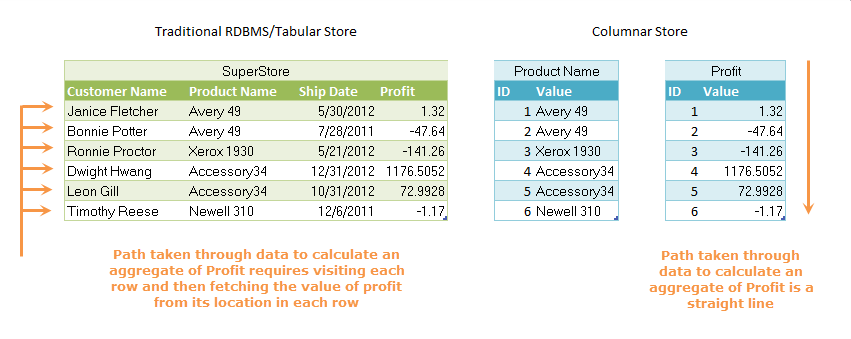 Figure 1 A columnar store makes it possible to quickly operate over the values in any given column