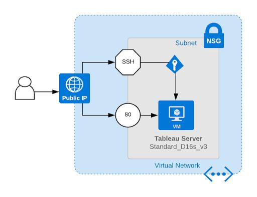 Introducing Tableau Server (Linux) on Azure Quickstart