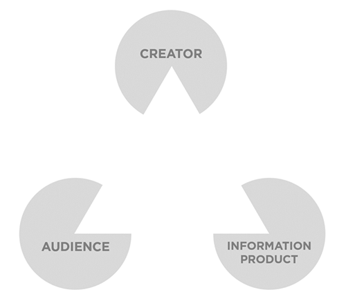 The information communication triangle has three vertices, labeled creator, information product, and audience.