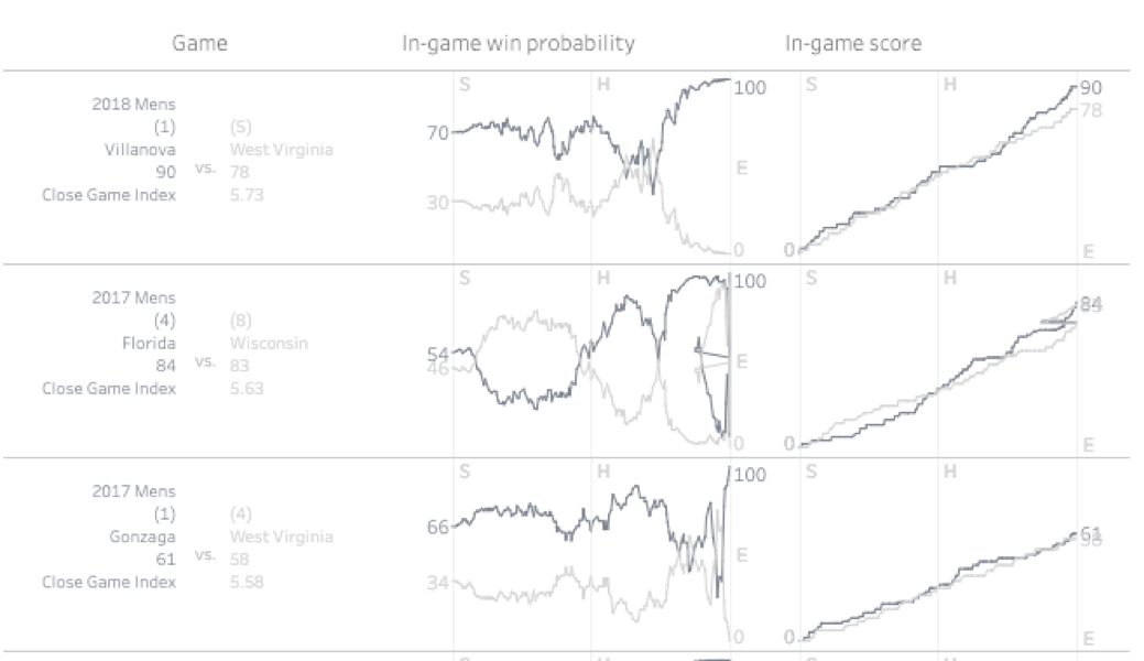 Visualization using March Madness data sets from Five ThirtyEight
