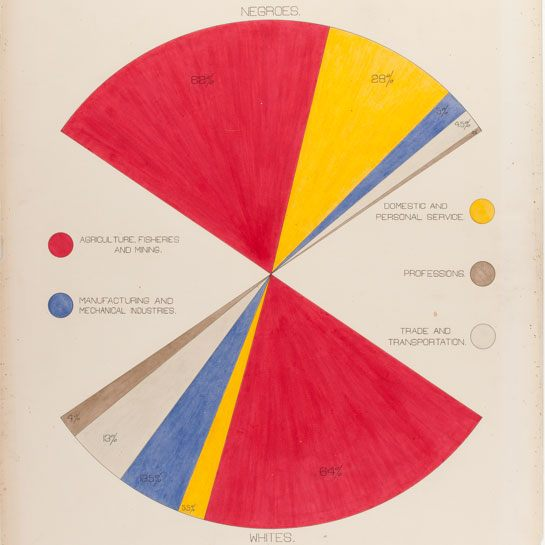 How W.E.B. Du Bois used data visualization to confront prejudice in the  early 20th century