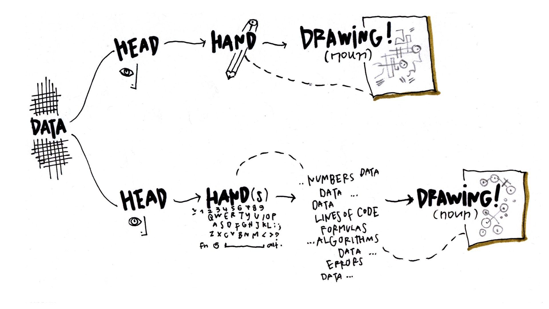 Data Vis Design