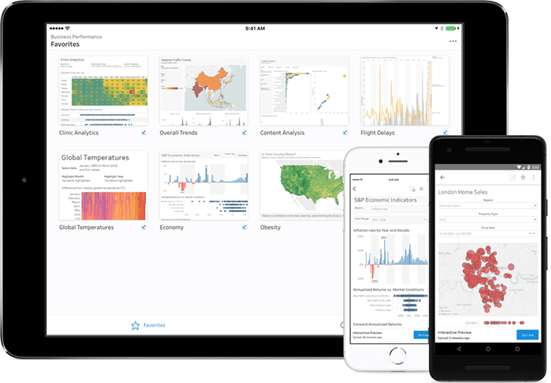 Tableau Mobile shown on iPad, iPhone, and Android