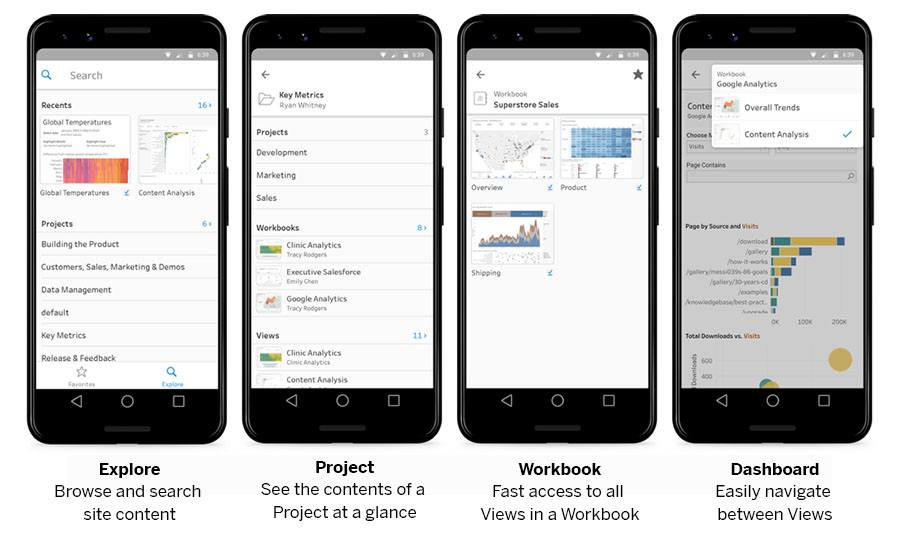 Image showing how to use Tableau Mobile—explore, project, workbook, and dashboard
