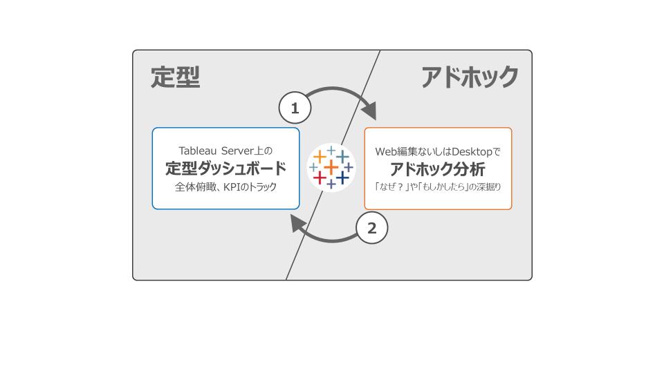 Tableauにおける定型ダッシュボードとアドホック分析間のフロー