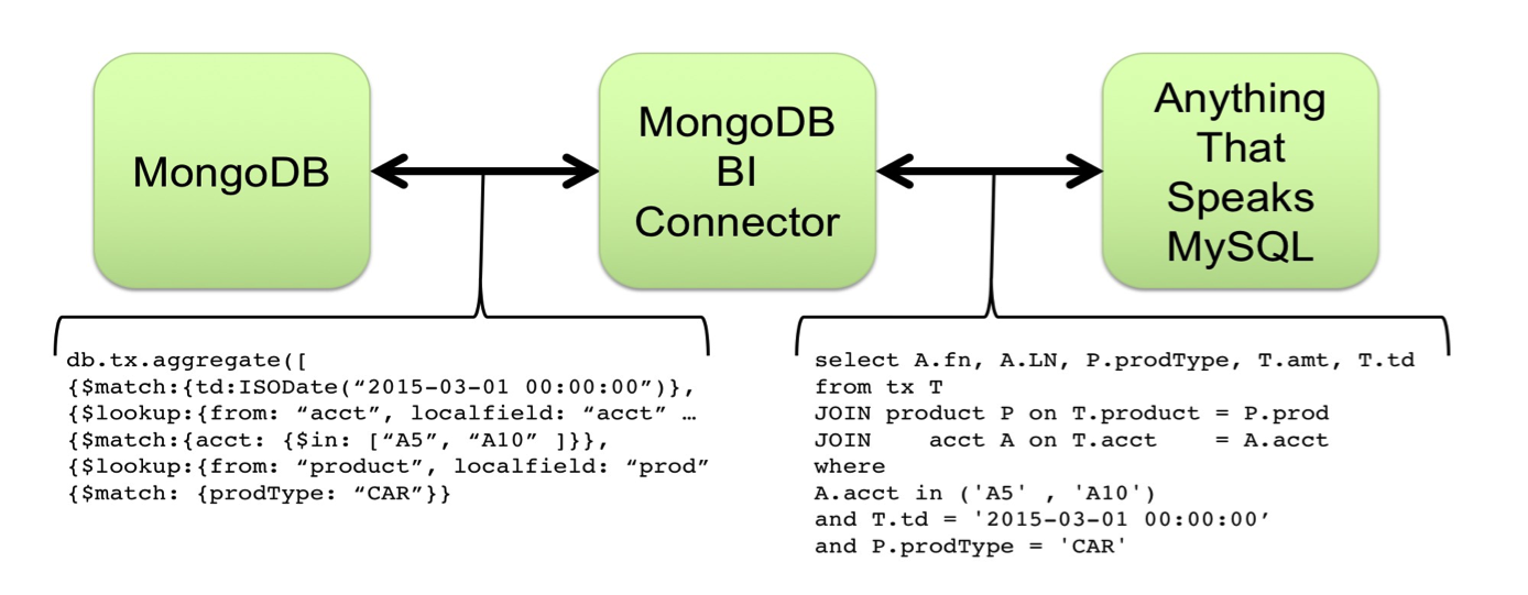 How to use MongoDB's Connector for BI 2 0 with Tableau | Tableau