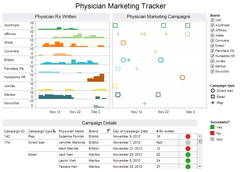Physician marketing pharmaceutical analytics