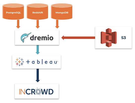 Accelerating Data Lake Analytics At Incrowd With Dremio And Tableau