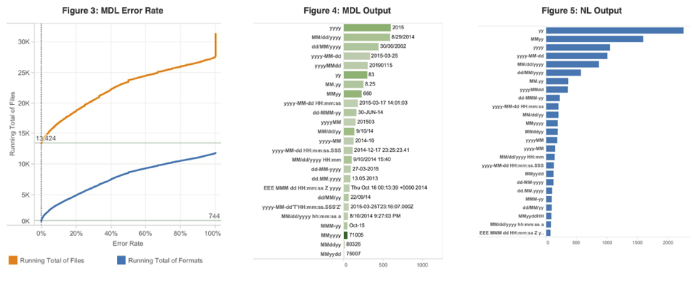 Visualization of MDL Error Rate