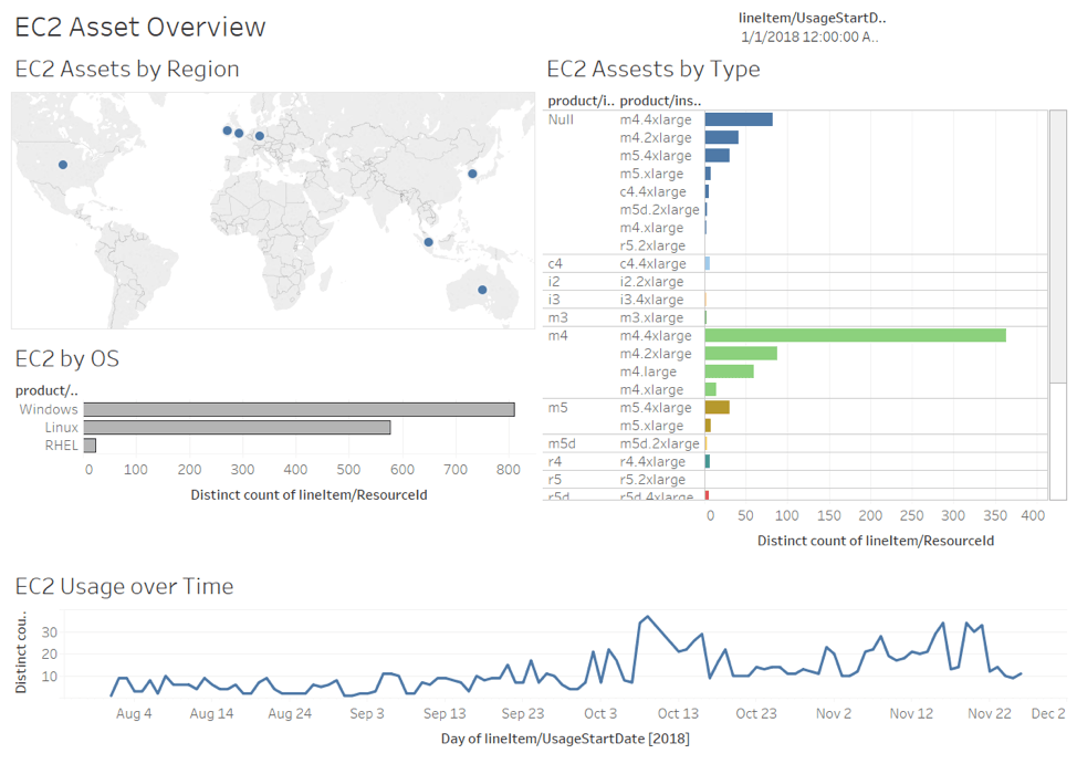 Tableau dashboard of EC2 Asset Overview, including AWS EC2 assets by region, by type, by OS, and EC2 usage over time.
