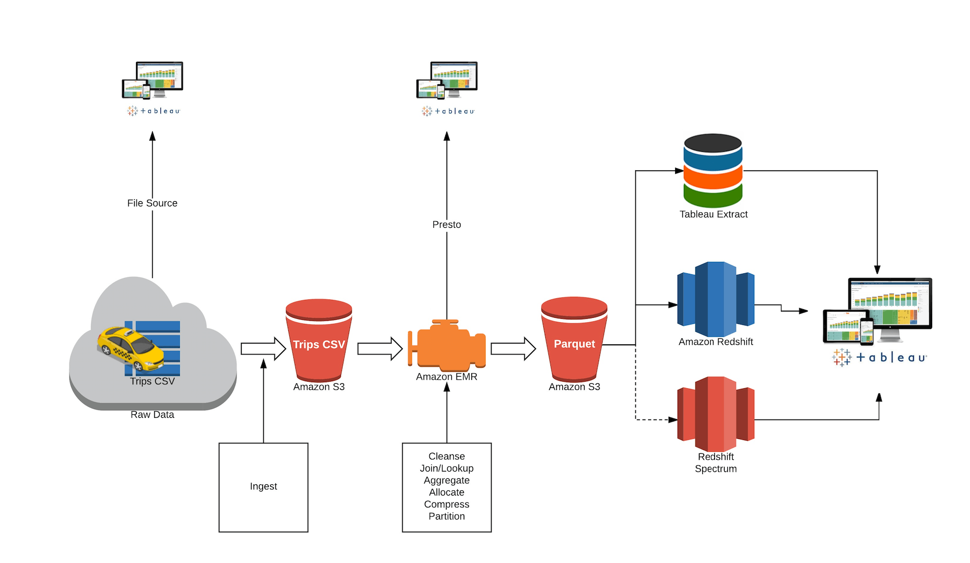 Amazon Redshift Performance Meets Tableau's Data Analysis