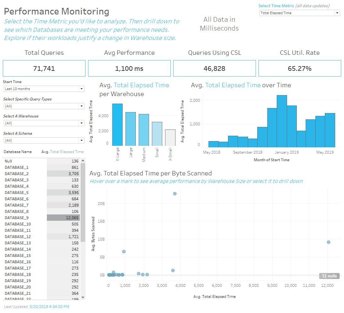 Tableau dashboard that monitors query performance of your Snowflake account