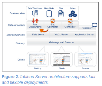 A New Whitepaper for IT | Tableau Software