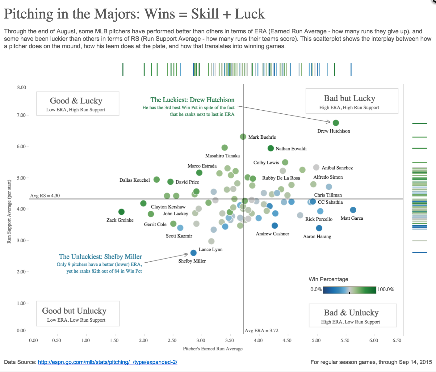 Got a Scatter Plot? Learn How to Add Marginal Histograms   Tableau