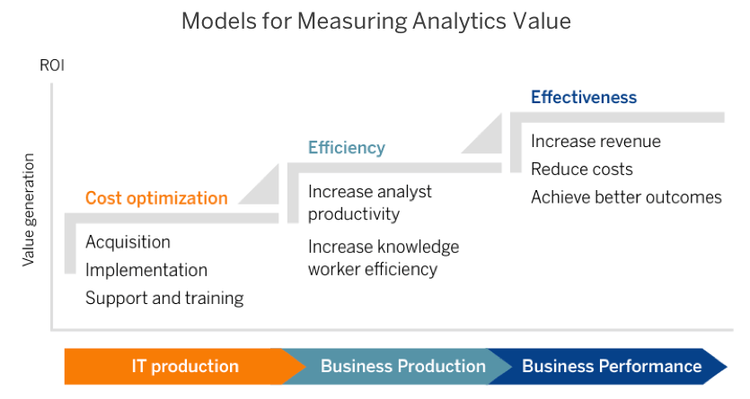Value Series Time To Reevaluate How You Measure The Value Of Your Analytics