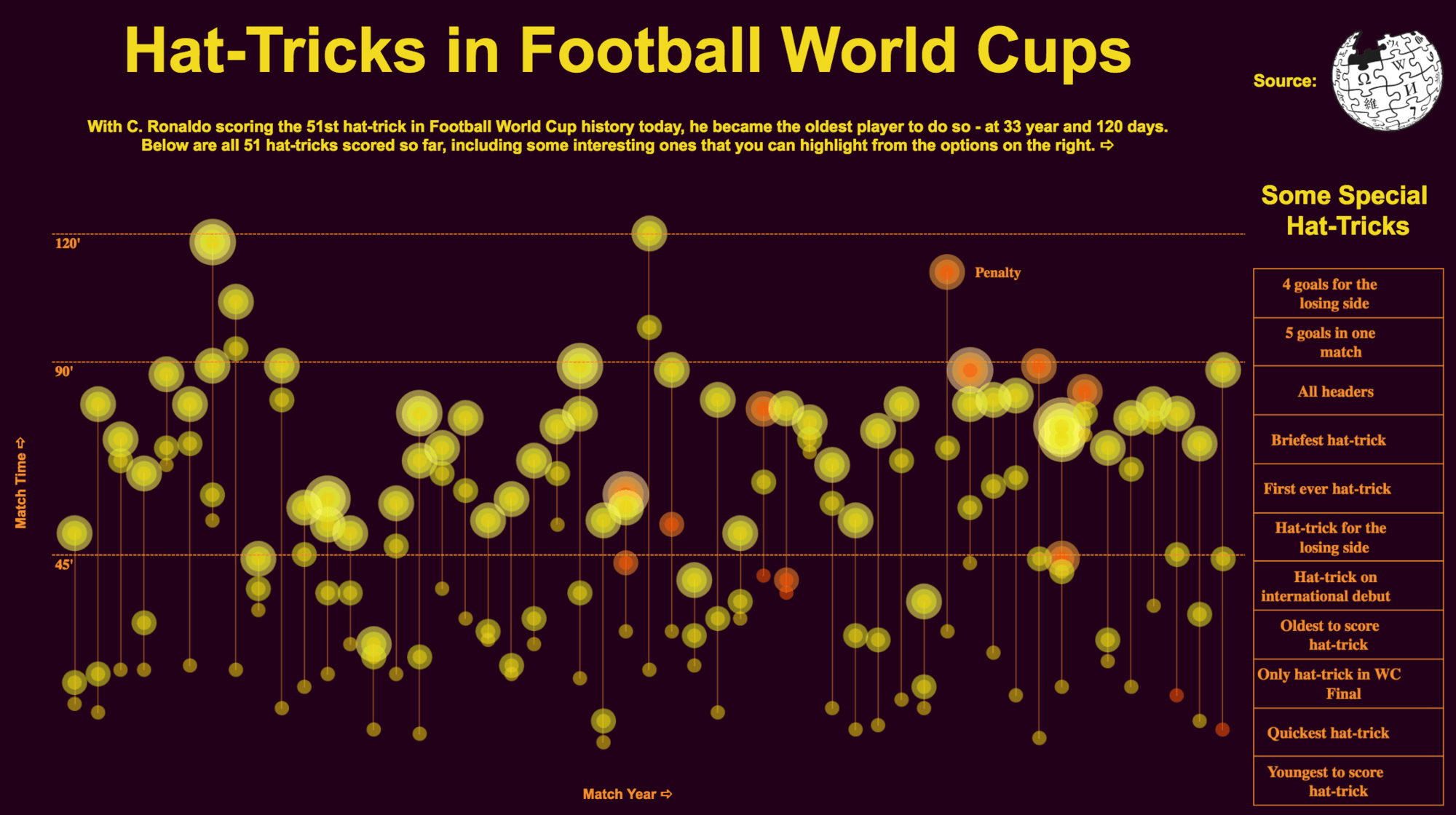 4 ways the Tableau Community visualizes World Cup data | Tableau