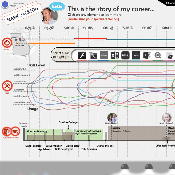5 tips on creating an interactive résumé using tableau tableau