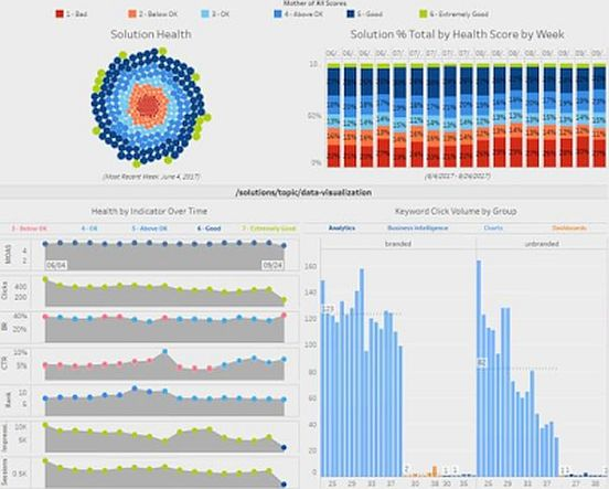sample website analytics dashboard using Tableau