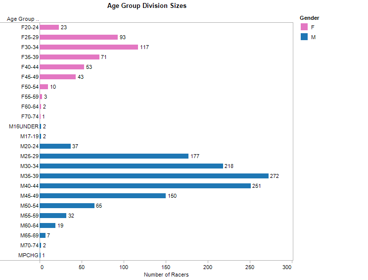 Number of racers in each age group division