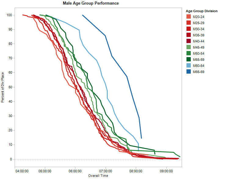 Male age group performance
