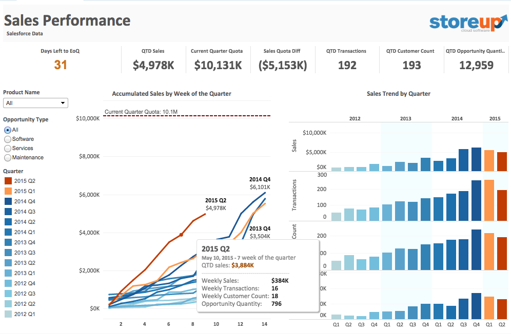 tableau on tableau 5 ways we look at our sales data tableau software