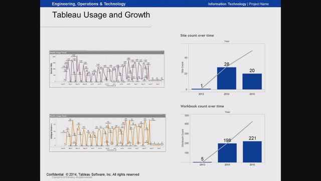 Effective Manufacturing Analytics With Tableau