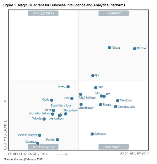 Gartner MQ Business Intelligence