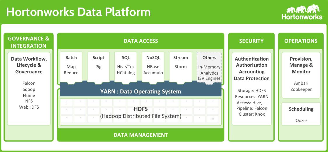 Hortonworks Analyze Big Data With Tableau