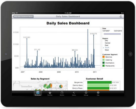 Tableau Mobile on iPad