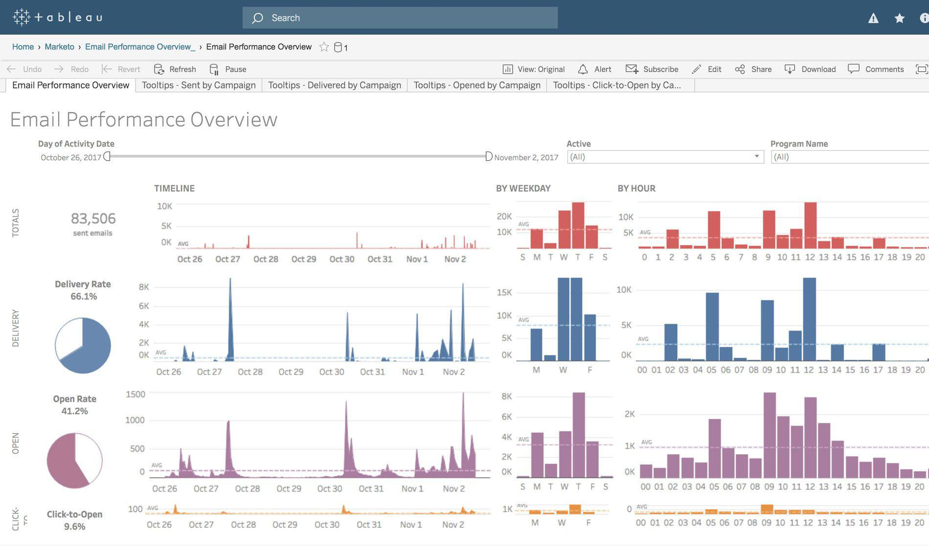 Data Driven Marketing Analytics With Tableau