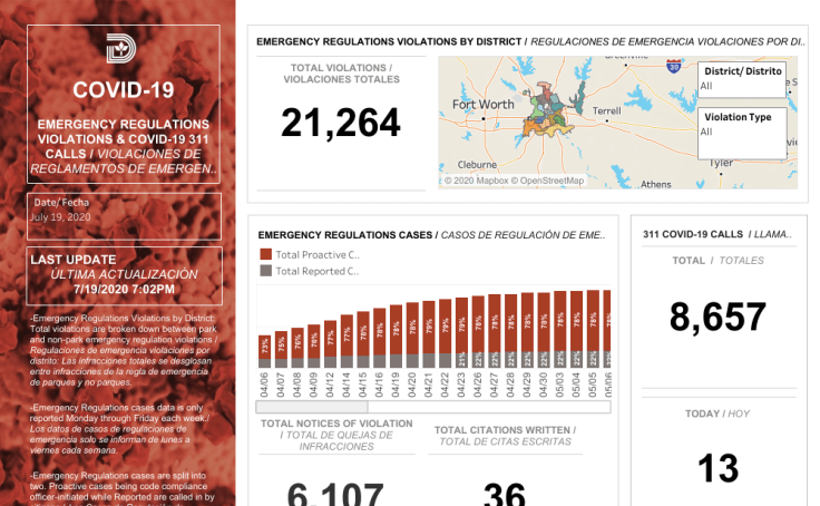Dallas COVID Violations Tracker Dashboard