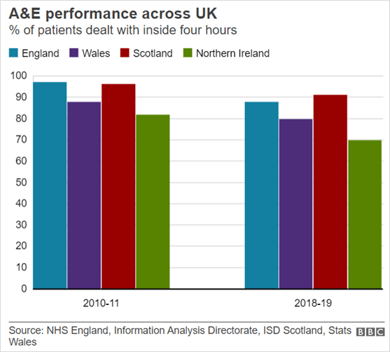 Chart 1 comparing A&E performance