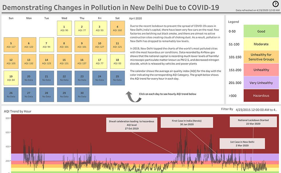New Delhi Air Quality viz