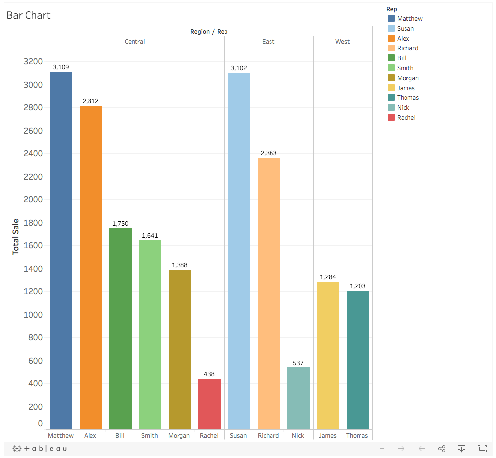 棒グラフ - Tableau Public