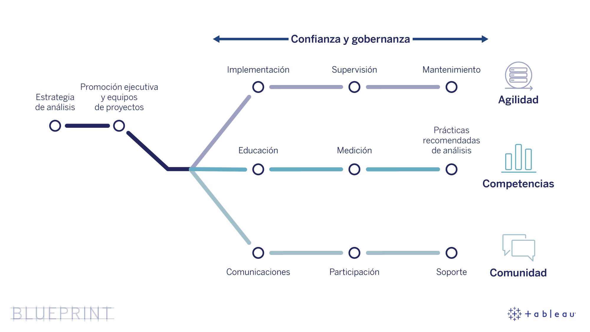 Diagrama del Blueprint de Tableau